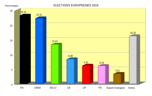 Elections europeenes 2019